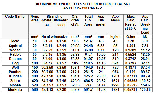 Aluminium wire current carrying capacity chart wire center aluminum wire current carrying capacity wire center u2022 rh protetto co awg wire size chart current awg wire size chart current greentooth Choice Image